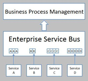 Gambar 4. enterprise service bus