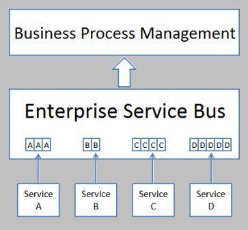 Gambar 4. enterprise service bus